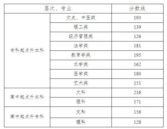 2019年湖南省成人高考录取控制分数线正式公布